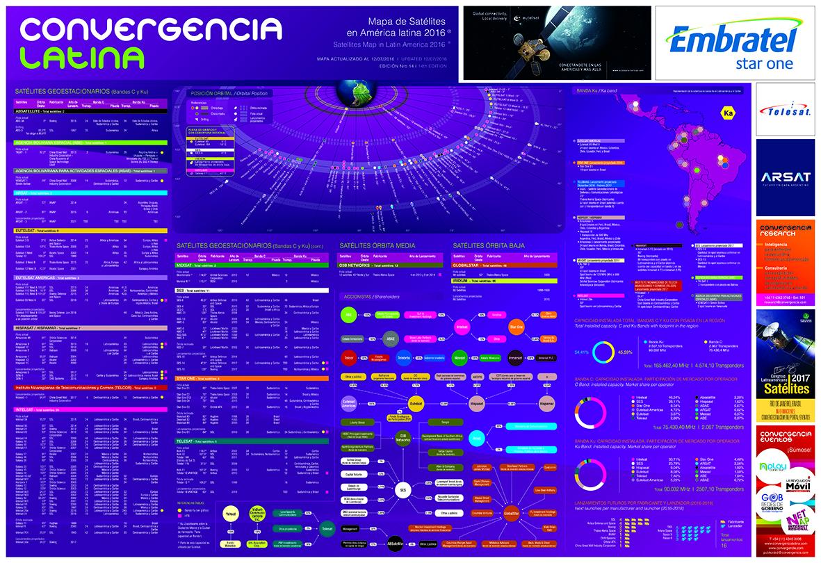Mapa de Satélites en América Latina 2016 - Crédito: © 2016 Convergencialatina