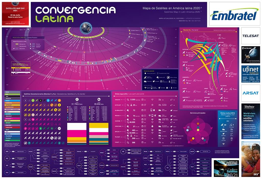 Mapa de Satélites en América latina 2020 - Crédito: © 2020 Convergencialatina