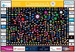 Mapa de Alianzas de las Comunicaciones en la Argentina 2020 - Crédito: © 2020 Grupo Convergencia